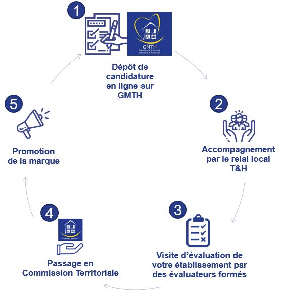Les 5 étapes de la labellisation Tourisme & Handicap (T&H)