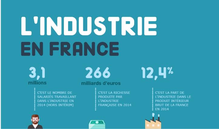 L 39 industrie en france chiffres cl s direction g n rale for Industrie du meuble en france